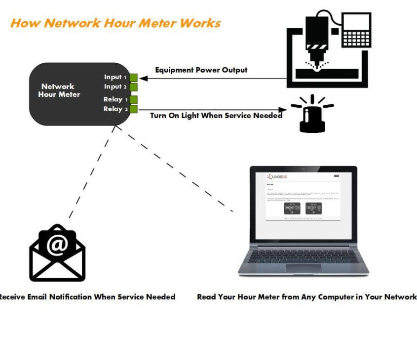 network hour meter  web