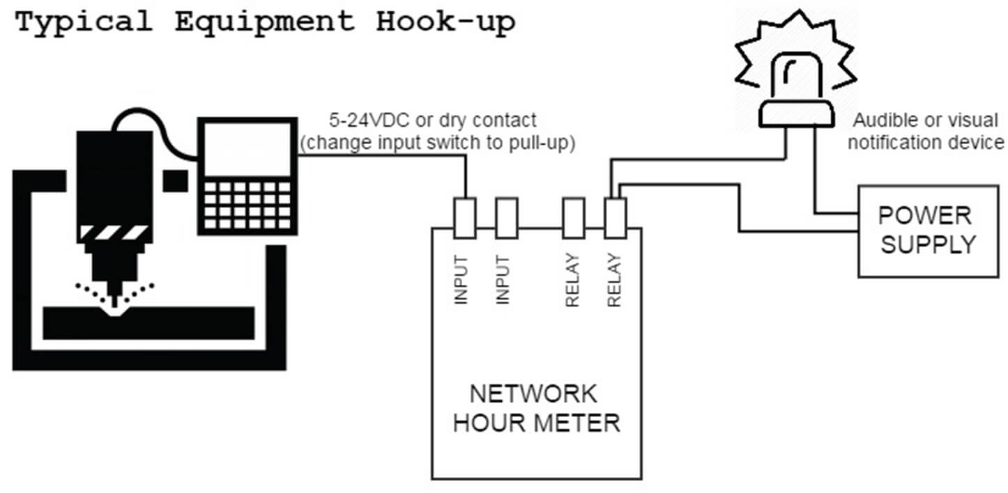 Wiring Network Hour Meter network hour meter web based elapsed time indicator hobbs hour meter wiring diagram at n-0.co