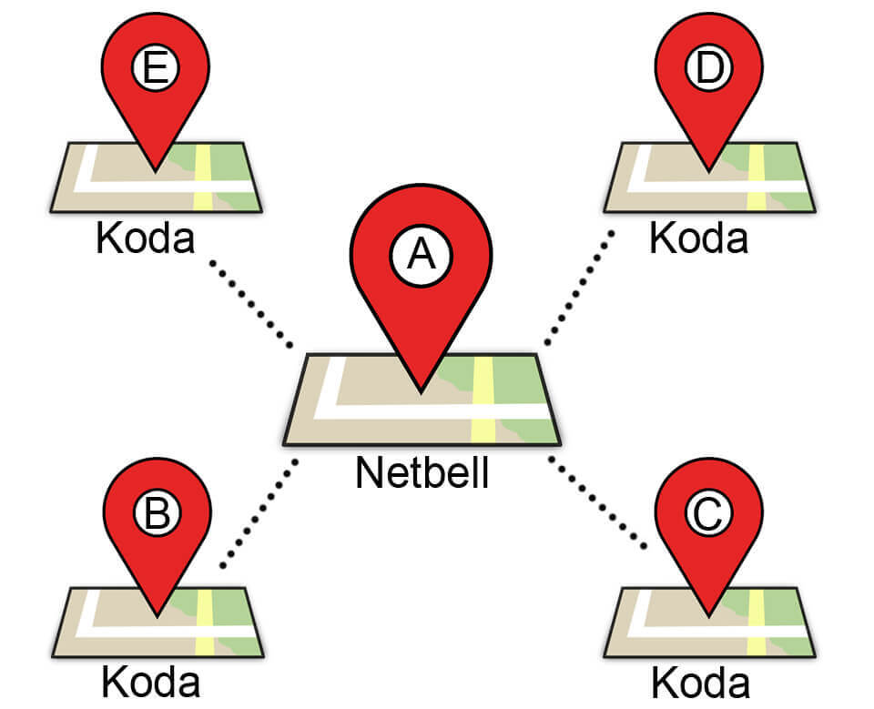 Linortek star network bell system