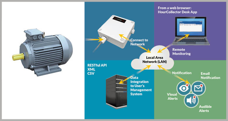 Netrixx Motor Condition Monitoring
